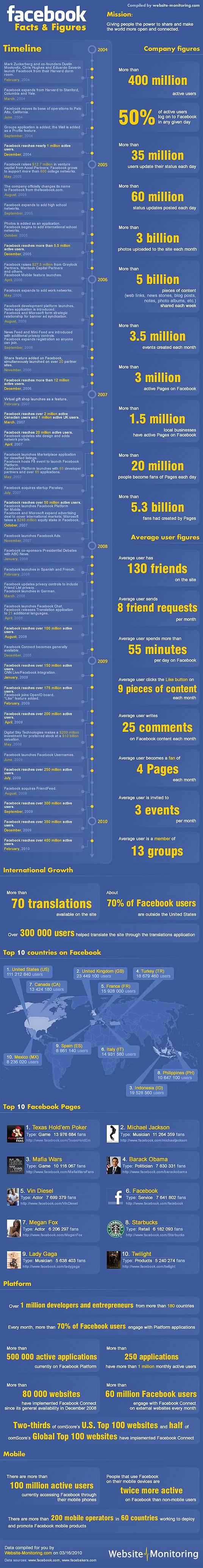 Facebook-Statistics-2010