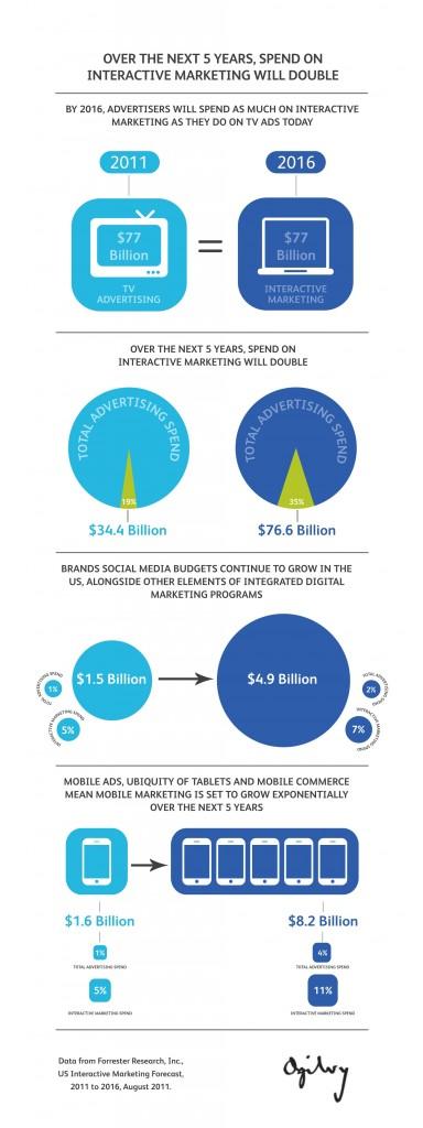 infographic ogilvy