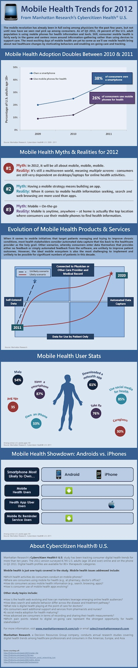 Mobile-Health-Trends-for-2012