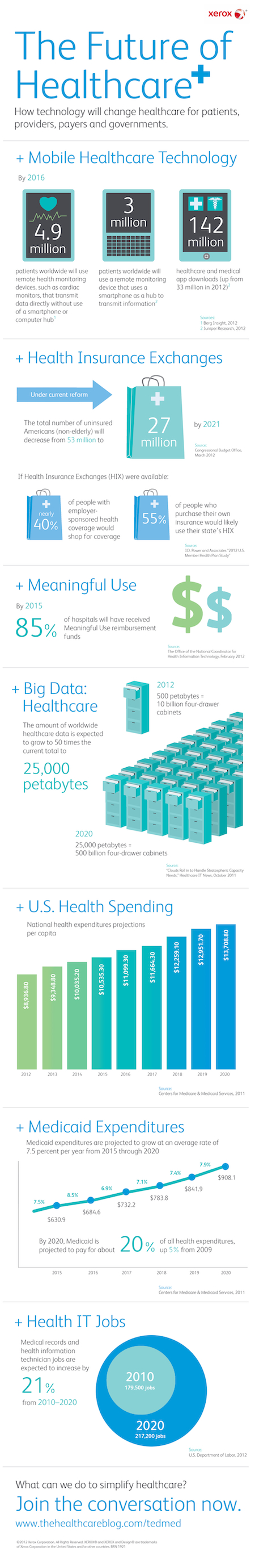 Future of Healthcare infographic